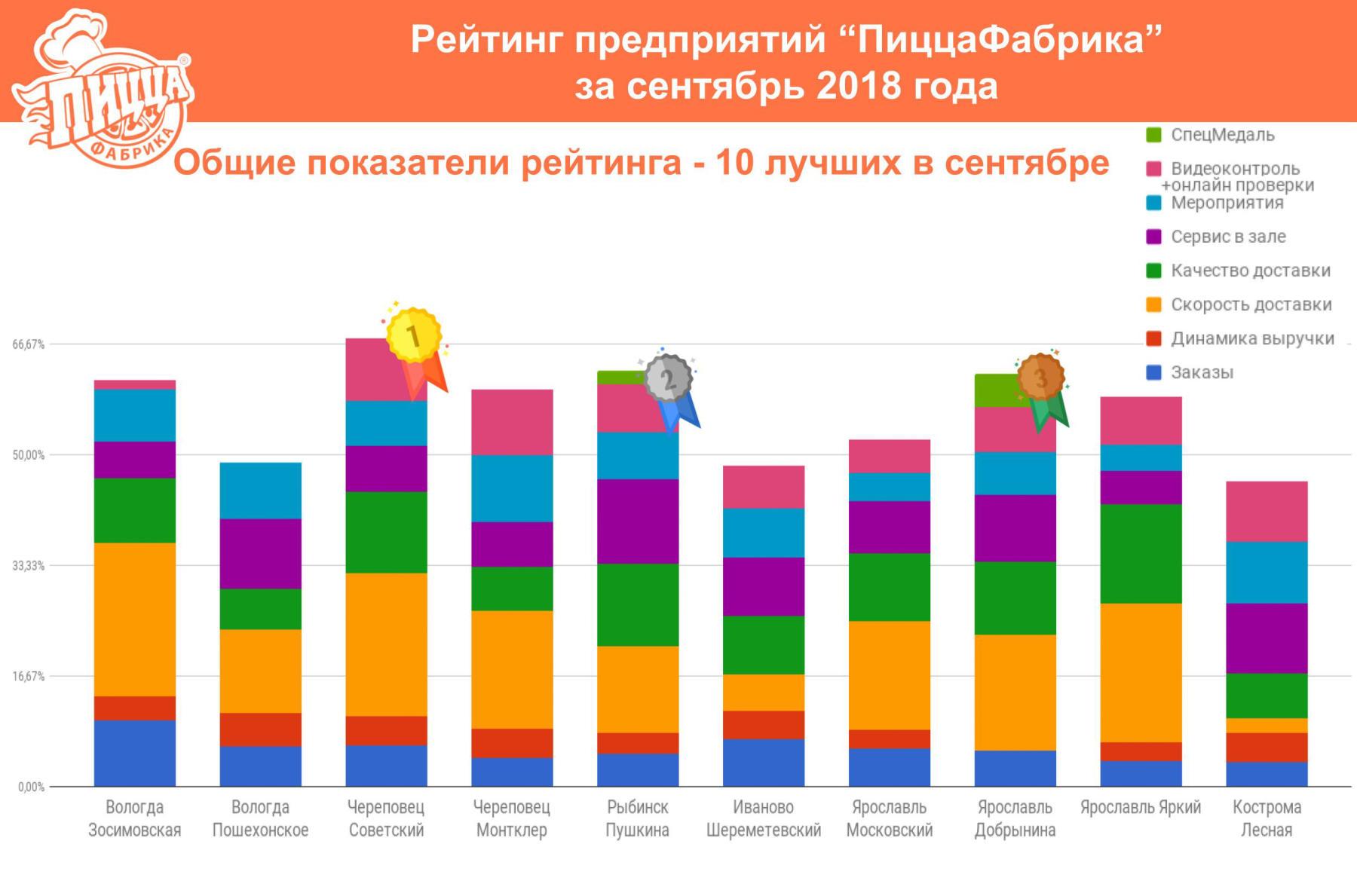 рейтинг предприятий сентябрь