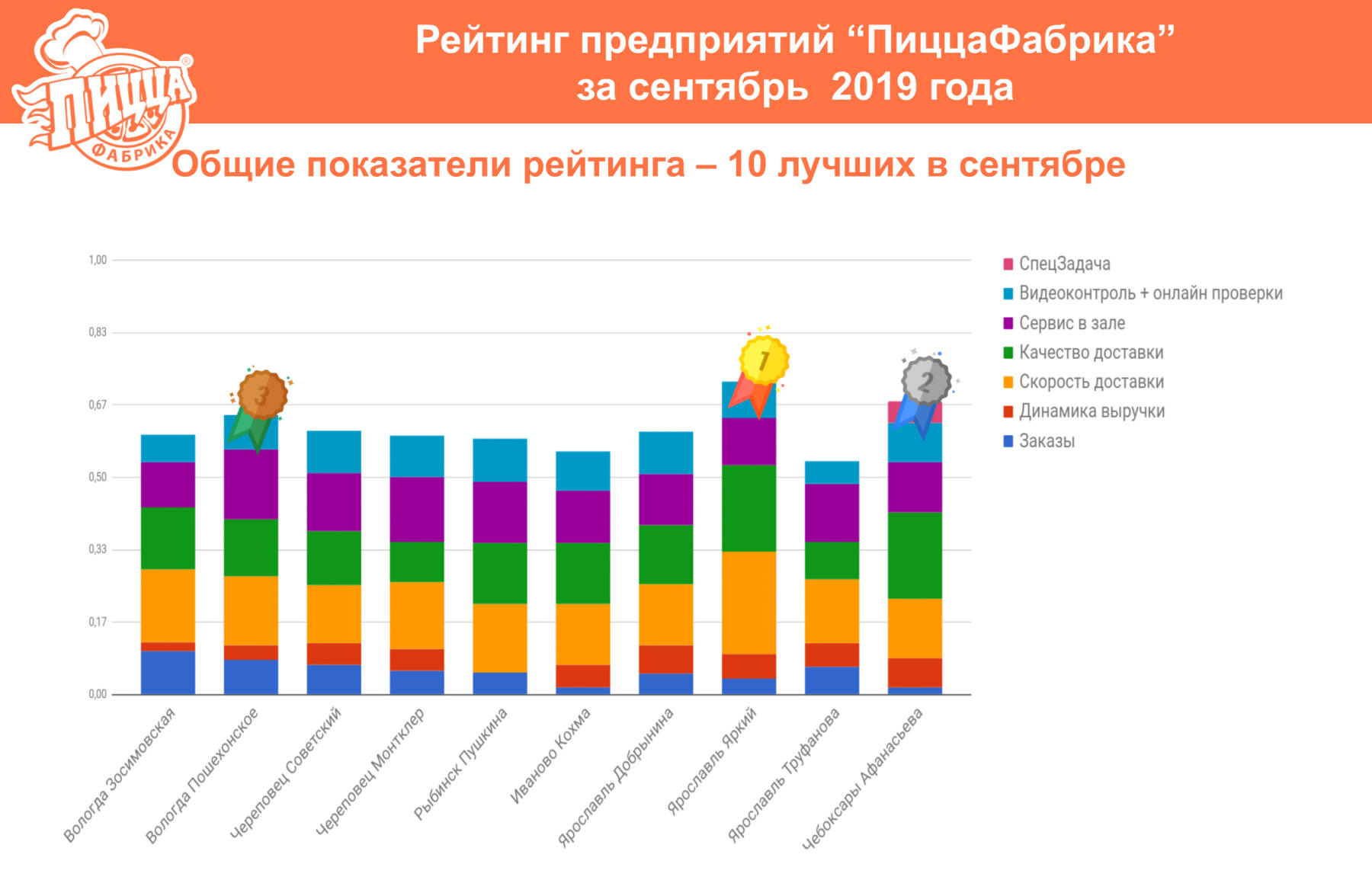 Рейтинг предприятий ПиццаФабрики сентябрь 2019
